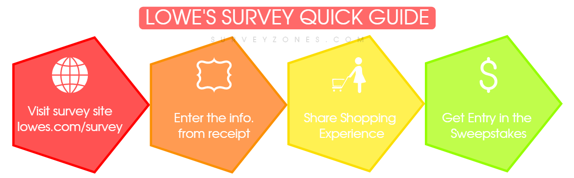 Lowes Survey Quick Guide